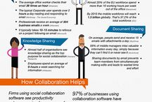 Social, Mobile, Cloud - The Next Generation of Collaboration / Collaboration happens anywhere, any time.  Provide your users with the tools and abilities to communicate and collaborate from any device, wherever they go.