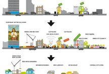 Urban Entwicklung