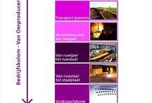 Bedrijfskolom / Voorbeelden van bedrijfskolommen. Voor volledige uitleg https://www.finler.nl/bedrijfskolom