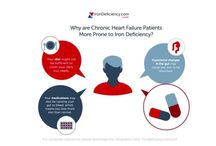 Chronic Heart Failure and Iron Deficiency / Heart failure is when your heart is damaged or weakened and cannot pump enough blood around your body. About 50% of heart failure patients have some form of iron deficiency, with and without anaemia. If you are suffering from chronic heart failure, there are many reasons why you may also be iron deficient.