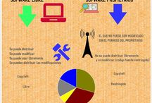 Infografias / Software libre