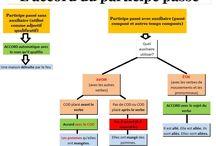 Apprendre le français / Trucs et astuces pour faciliter l'apprentissage de la langue française