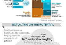 Social Media Marketing / This is a place to add interesting insights, infographics and interests around social media and online marketing.  / by Ilona Olayan