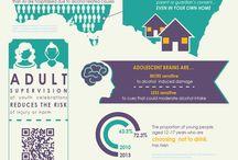 Youthsafe Infographics / Youthsafe's infographics on road safety, work safety, sport safety and safer celebrating