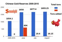 Gold Charts and Images / Charts showing Chinese and Russian gold reserves, gold coin images, sales at various mints as well as gold supply and demand data.