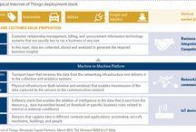 Internet of Things-IoT-Big Data-Digitalization