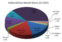 Indian Aviation Market / Indian Aviation industry news. News about Indian airlines market with air traffic passenger, airlines market share.  Get more news at http://www.market-width.com/Indian-Air-Traffic-News.htm
