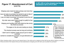 eCommerce Articles: Checkout and Cart Abandonment