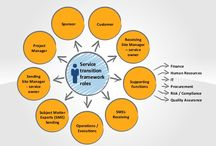 IT Project management visuals