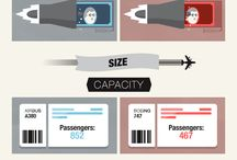 About airplanes,airports,diagrams etc