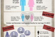 Infographics / Inspiration présentation de données graphiques - présenter autrement l'histoire
