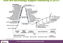 Digital predictions