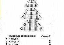 ornamente de brad