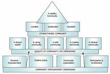 CLC Building Community