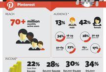 Social Media / by Digital CB Business Solution