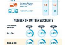 Great Marketing Infographics / Great infographics on digital marketing, social marketing, influencer marketing, advocate marketing, traditional maketing