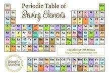 Periódicus rendszer, kémiai elemek