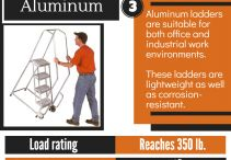 5 Commonly Used Standard Rolling Ladders – Infographic