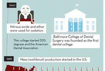 History of teeth / 0