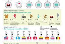 #Agroalimentos #Datos / Lo que necesitas saber de agroalimentos mexicanos en una infografía #Comparte