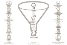 Design thinking ideas