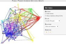 DNAGEN / Family Finder Graphs  The Family Finder Graphs allows you to visualize Family Tree DNA Family Finder common matches relationships in different ways.