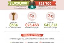 College Infographics / A collection of infographic designs to give you the 411 on every aspect of college because some things just look better with pictures. / by Unigo.com