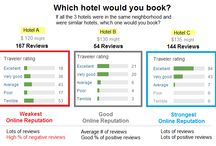 Online Reviews / Online reviews are key to getting more bookings on the internet. Hotels monitor their customer feedback on all major review and online booking sites such as TripAdvisor & Booking.com