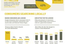 "In Search We Trust / Get an inside look on ""Local Search"" and why it's important.  / by SLS Consulting"