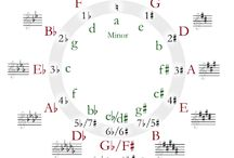 Kwintencirkel Circle of fifths / Quintencircle