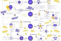 Concepts - mind-maps