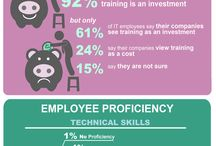 Infographics / Great infographics about employee retention, turnover, employee motivation, recognition and more