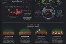 Earthquake :: Infographics