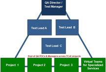 Independent software testing / If you are looking to outsource your QA needs, you may like to call the QA Thought Leaders at QA InfoTech a third party QA testing company to help you with your end to end software quality assurance and  testing requirements. https://www.facebook.com/QAInfoTech