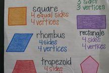 K math anchor charts