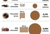 COCOA : Is it a healthy food