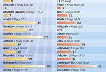 Kings of the Bible