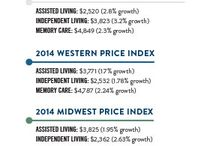 Senior Living Pricing Trends