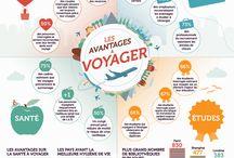 Francophonie et Voyages