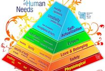 Mazlow's hierarchy of needs