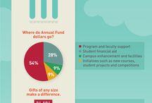 Annual Fund ideas