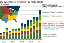 Electricity Transmission Investments Increases by region in USA