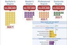 Education Statistics / by U.S. Census Bureau