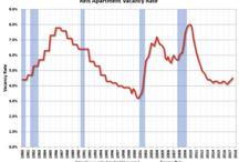 Real Estate Market Trends