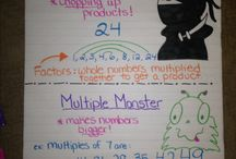 Unit 1 Maths Anchor Charts