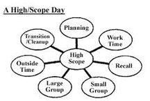 high scope