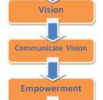 Change Management / Change management