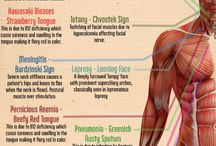 Clinical signs of Diseases
