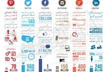 اینفوگرافیک / شبکه های اجتماعی - تبلیغات و بازاریابی در فضای مجازی آموزش های لازم و ضروری برای استفاده بهینه از شبکه های اجتماعی و فضا های مجازی در بستر اینترنت و یا تکنولوژی های جدید