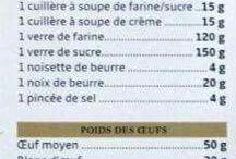 équivalence cuisine